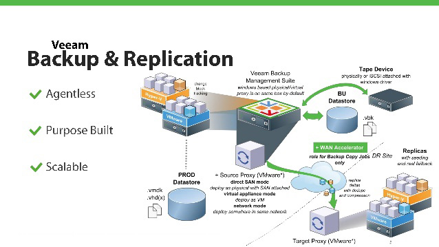 Veeam backup and replication 9.5